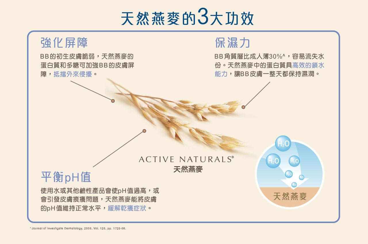 天然燕麥的3大功效 強化屏障 BB的初生肌膚脆弱,天然燕麥的蛋白質和多糖可加強BB的肌膚屏障,抵擋外來侵擾。平衡pH值 使用水或其他鹼性產品會使pH值過高,或會引發肌膚痕癢問題,天然燕麥能將肌膚的pH值維持正常水平,緩解乾癢症狀。保濕力 BB角質比成人薄30%^,容易流失水份。天然燕麥中的蛋白質具高效的鎖水能力,讓BB肌膚一整天都保持濕潤。^Journal of Investigate Dermatology, 2006, Vol. 128. pp. 1728-36